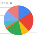 100バンドの2021/3のライブ活動状況調査